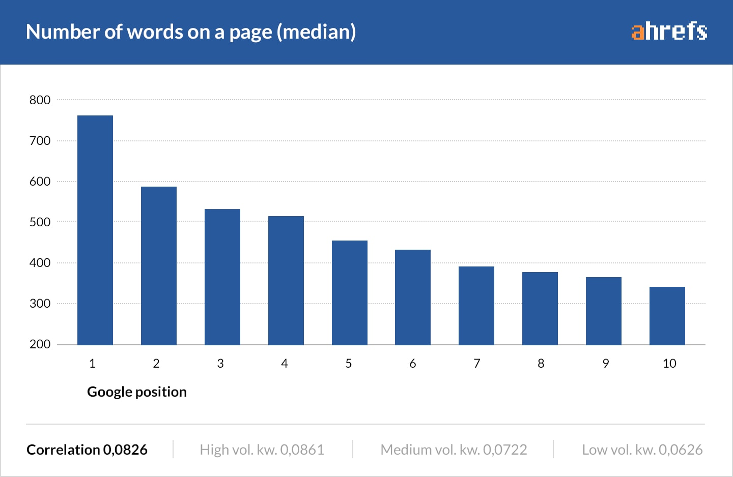 length of content for SEO